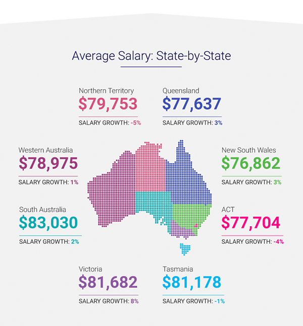 Average Salary state-by-state
