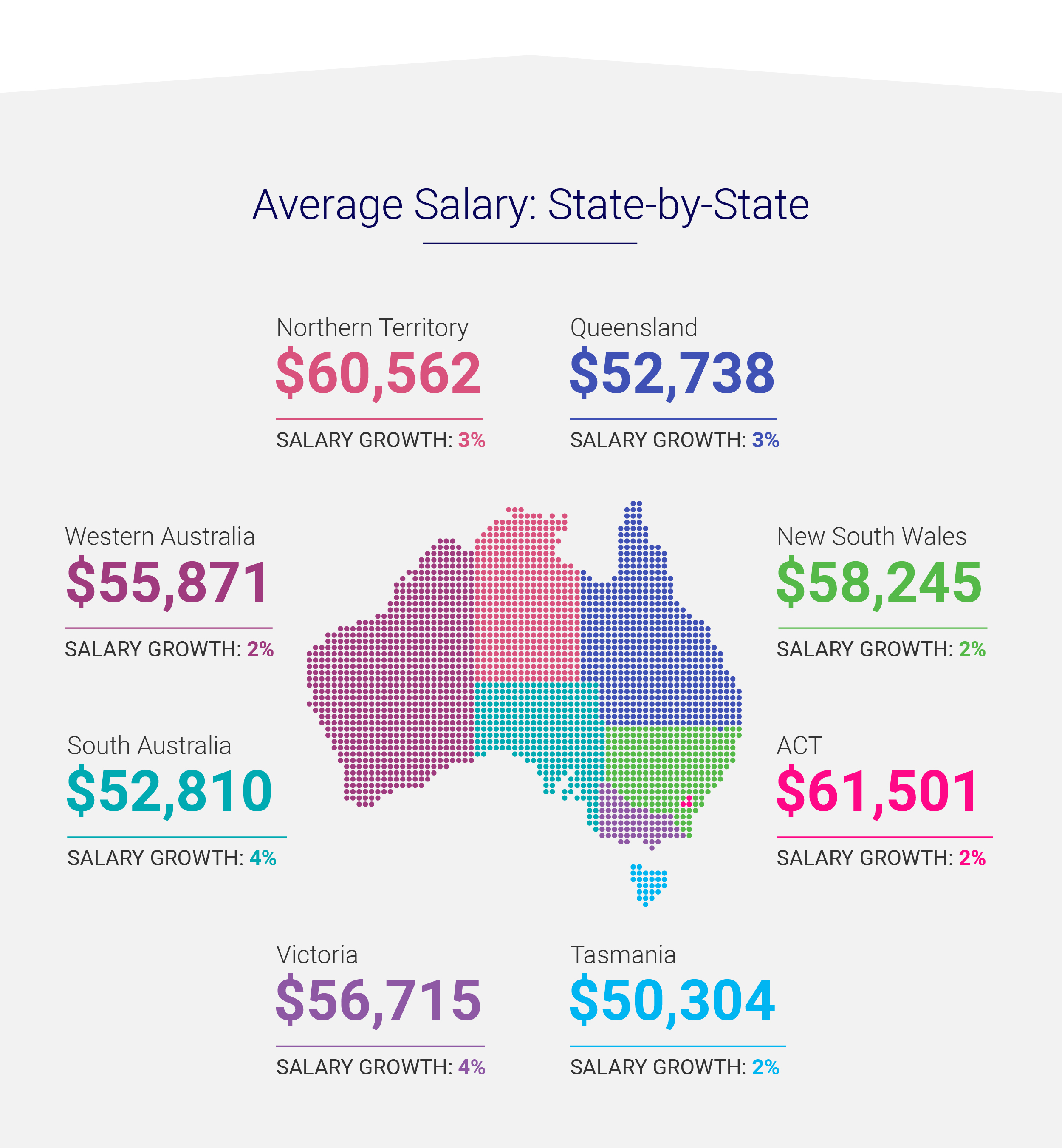 Average salary state by state